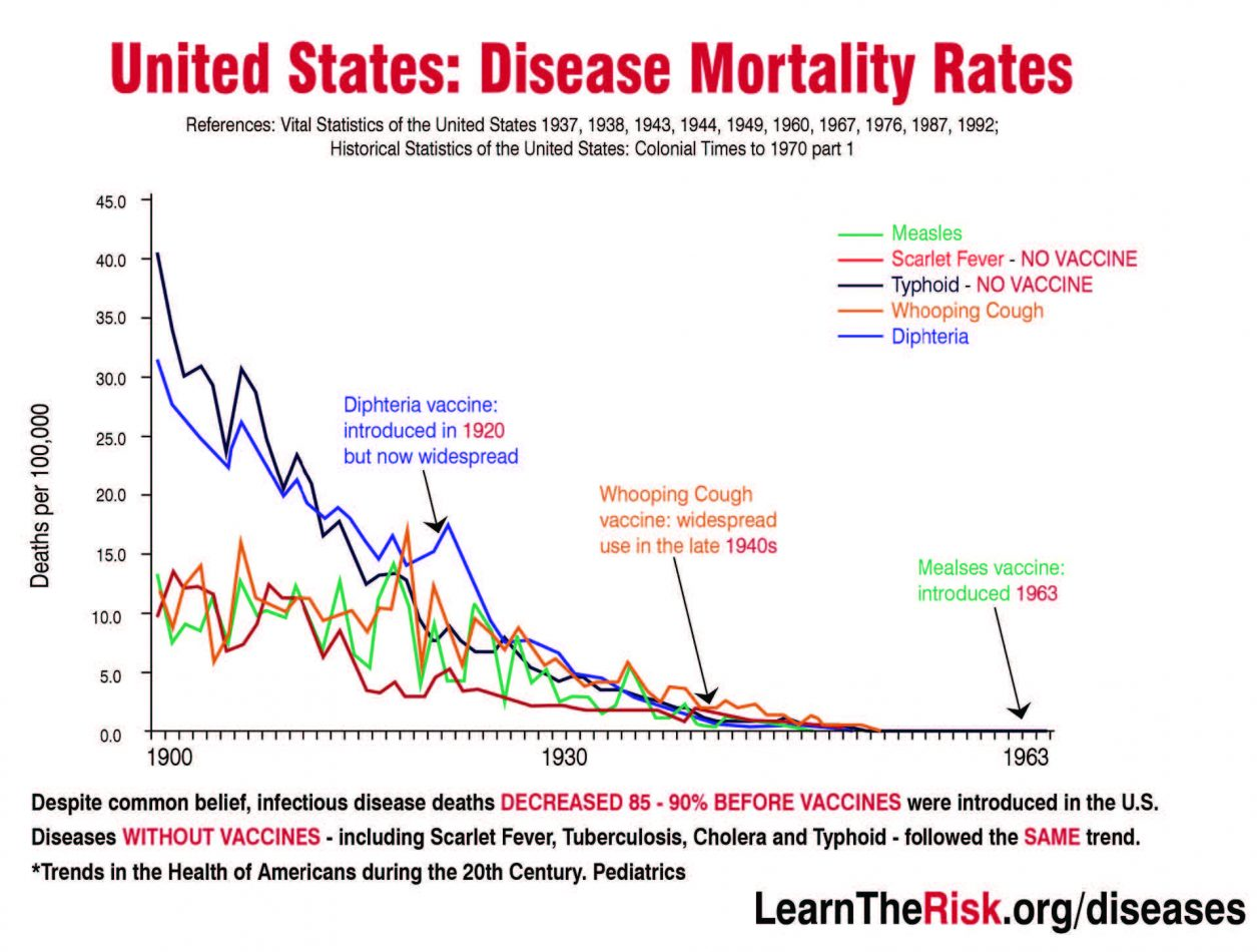 United States Disease Mortality Rates