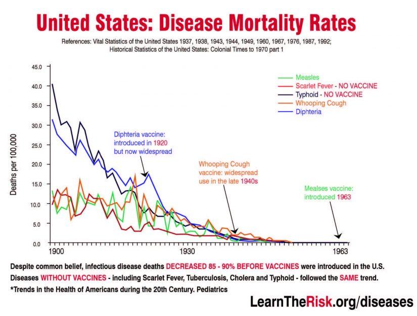 United States Disease Mortality Rates
